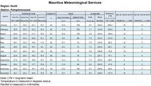 Mauritius climate information north