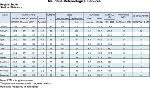 Mauritius climate information south